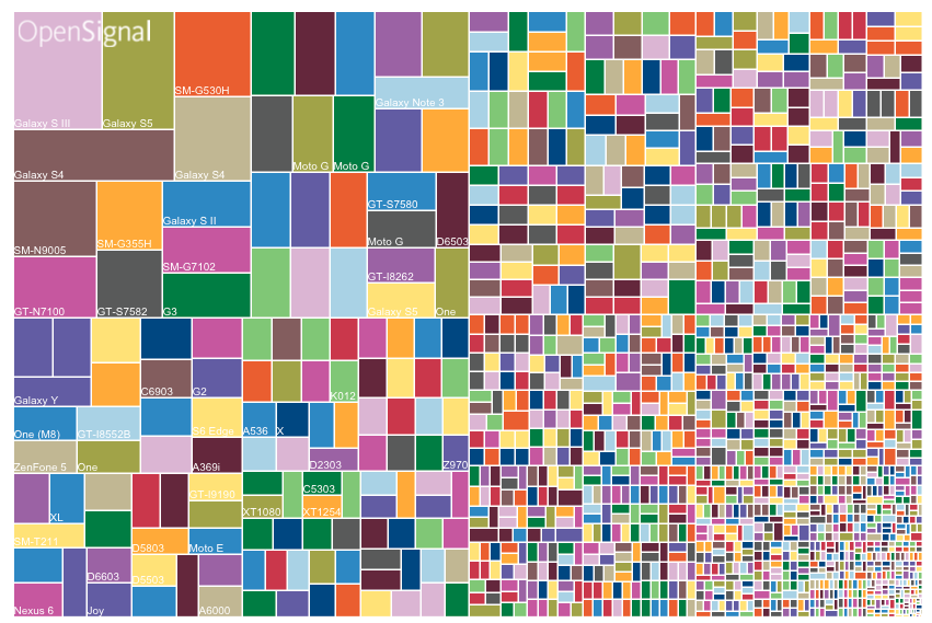 hundreds of different sized multi-colored blocks show Android device viewports